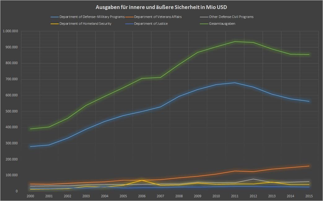 USA: Ausgabenverlauf für Sicherheit seit 2000