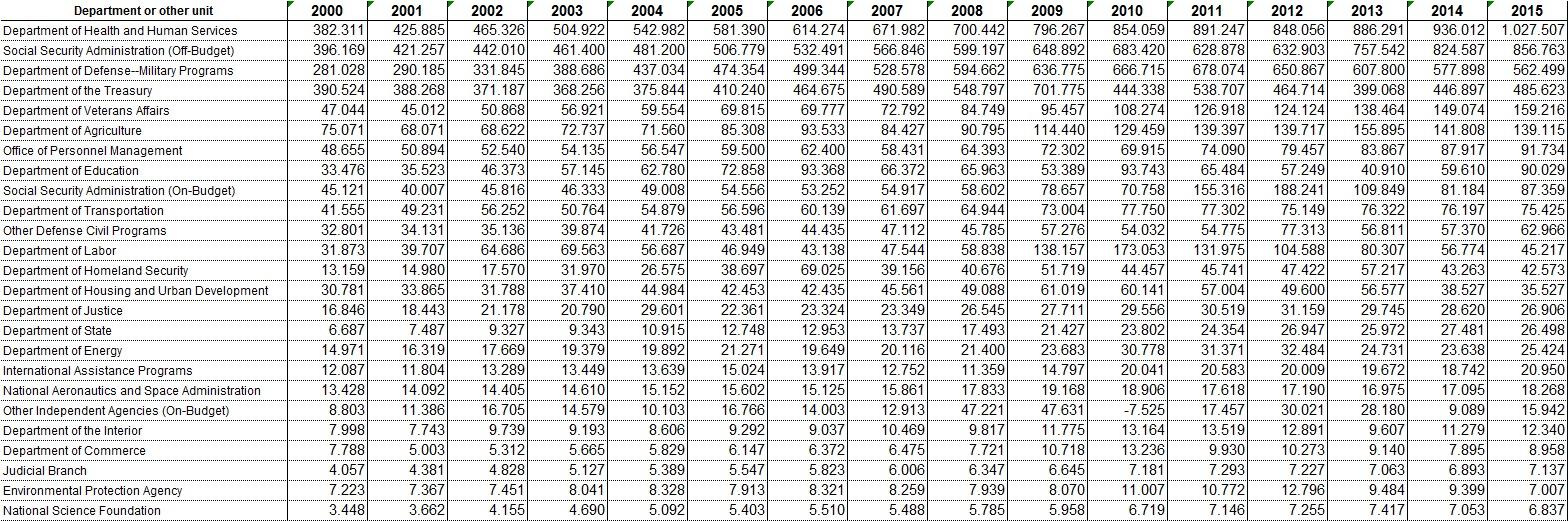 Budgetentwicklung der US Ministerien