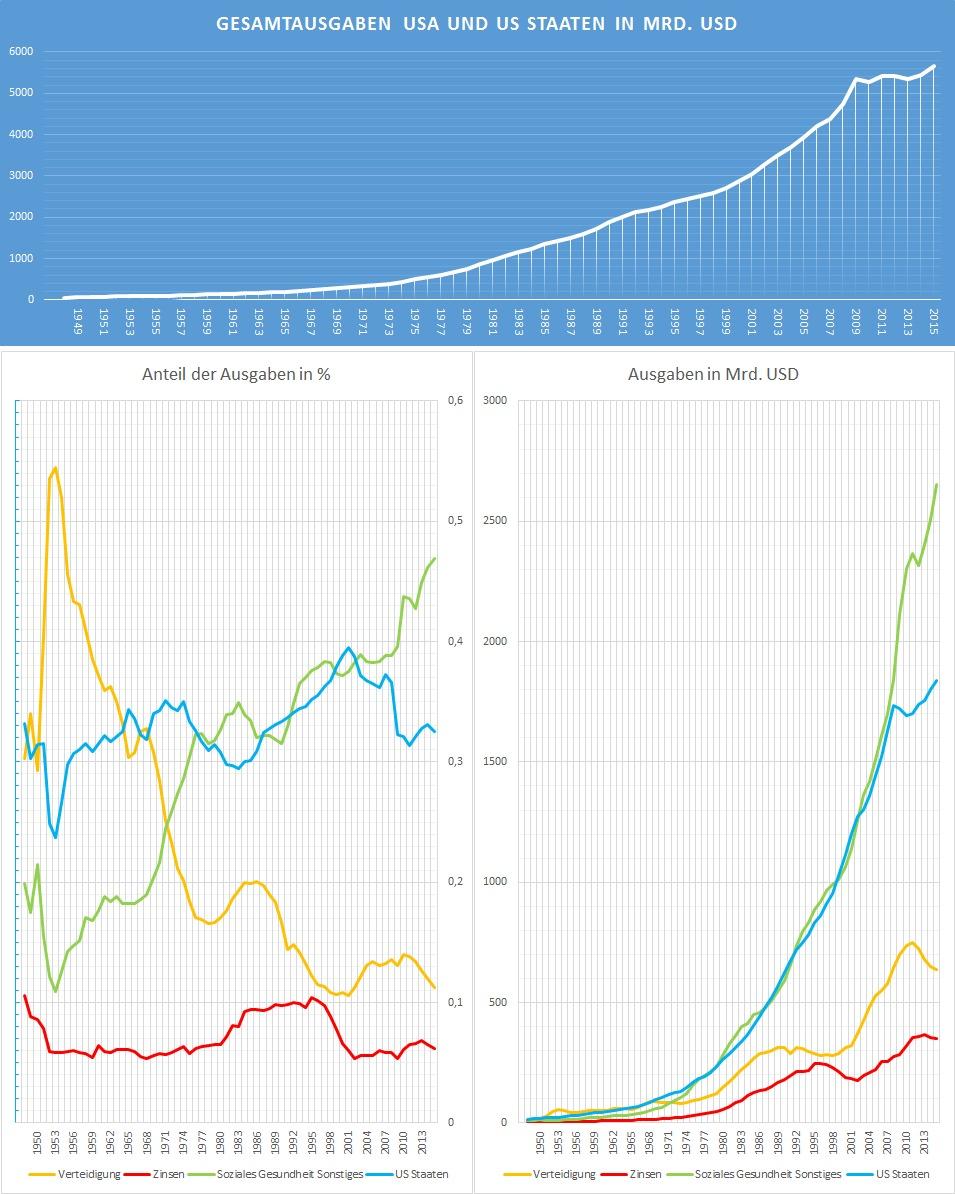 USA-Gesamte-Staatshaushalt-Wichtigste-Posten-Ausgabenanteile