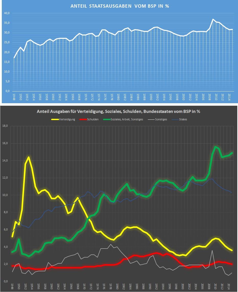 USA-Vergleich-Ausgaben-vom-BSP