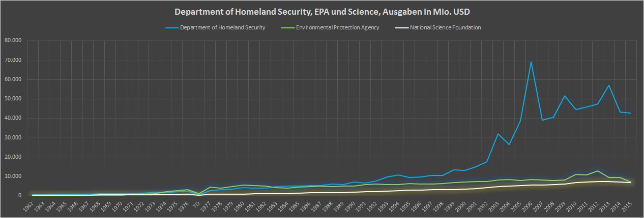USA-Vergleich-HomelandSecurity-EPA-Scienceausgaben