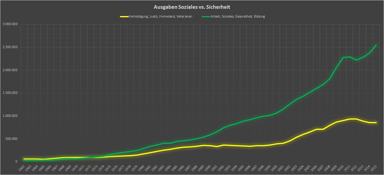 USA 1962 - 2015: Vergleich Ausgaben für Soziales versus Sicherheit