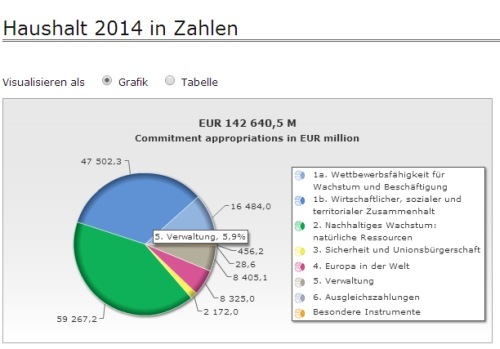 EU Haushalt 2014