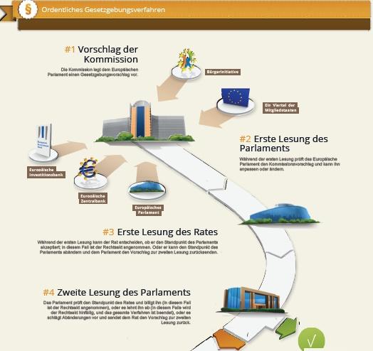 EU Gesetzesgebungsprozess
