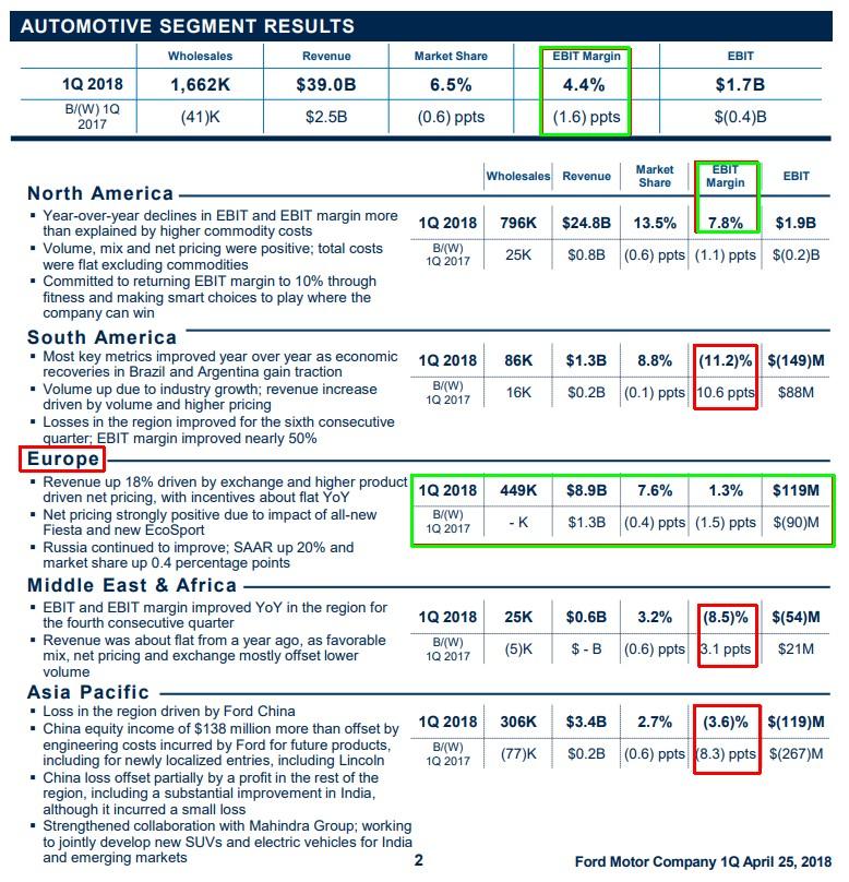 Ford Finanzdaten Quartal 1 - 2018