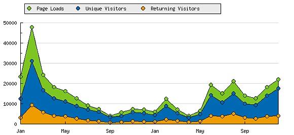 Statistik seit 2009 (Statcounter.com)