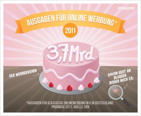online-werbekuchen deutschland