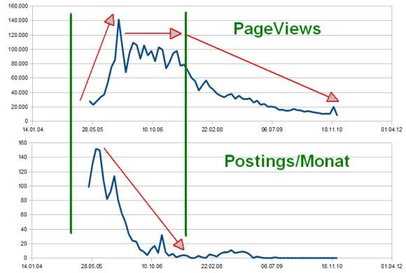 entwicklung traffic vs. postings