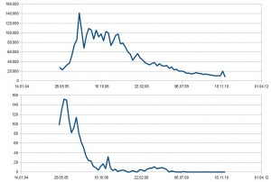 entwicklung traffic vs postings